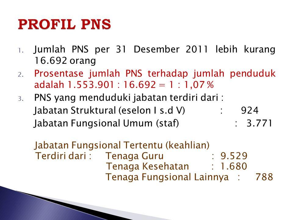 PROFIL PNS Jumlah PNS per 31 Desember 2011 lebih kurang 16.692 orang
