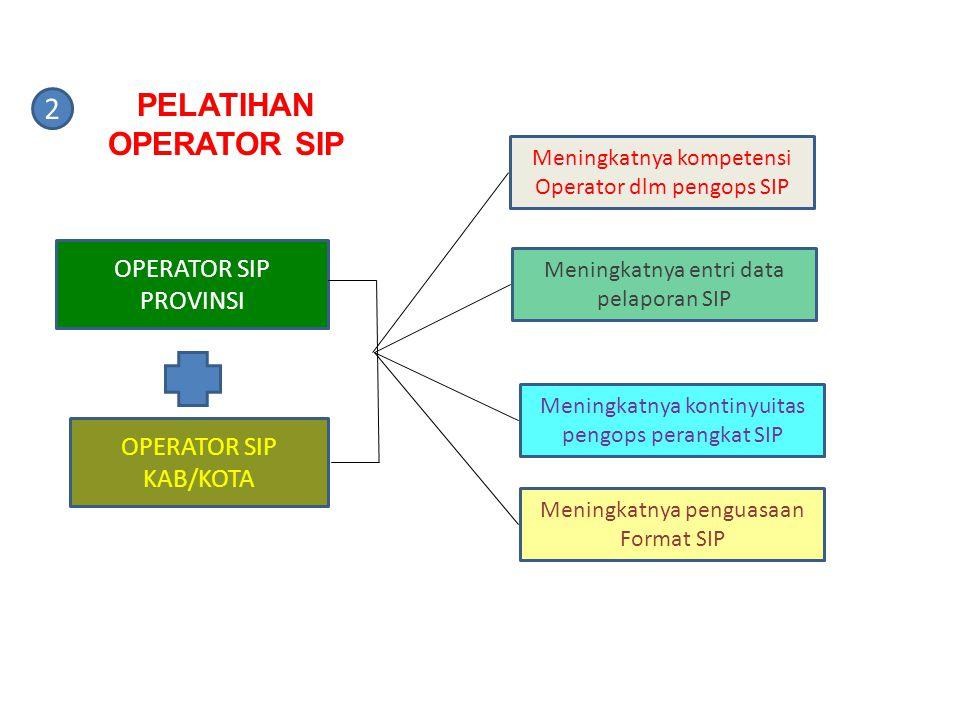 PELATIHAN OPERATOR SIP