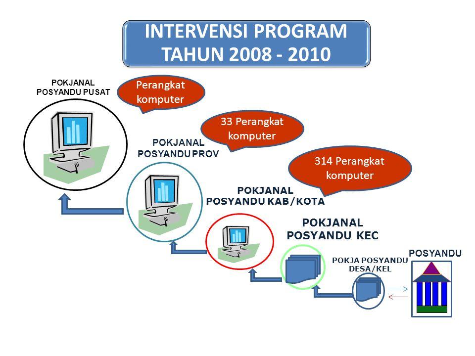 INTERVENSI PROGRAM TAHUN 2008 - 2010