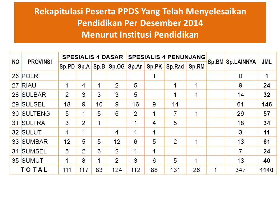Rekapitulasi Peserta PPDS Yang Telah Menyelesaikan Pendidikan Per Desember 2014 Menurut Institusi Pendidikan