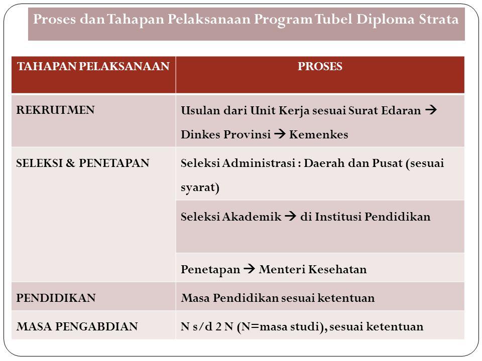 Proses dan Tahapan Pelaksanaan Program Tubel Diploma Strata
