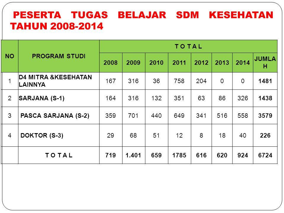 PESERTA TUGAS BELAJAR SDM KESEHATAN TAHUN 2008-2014