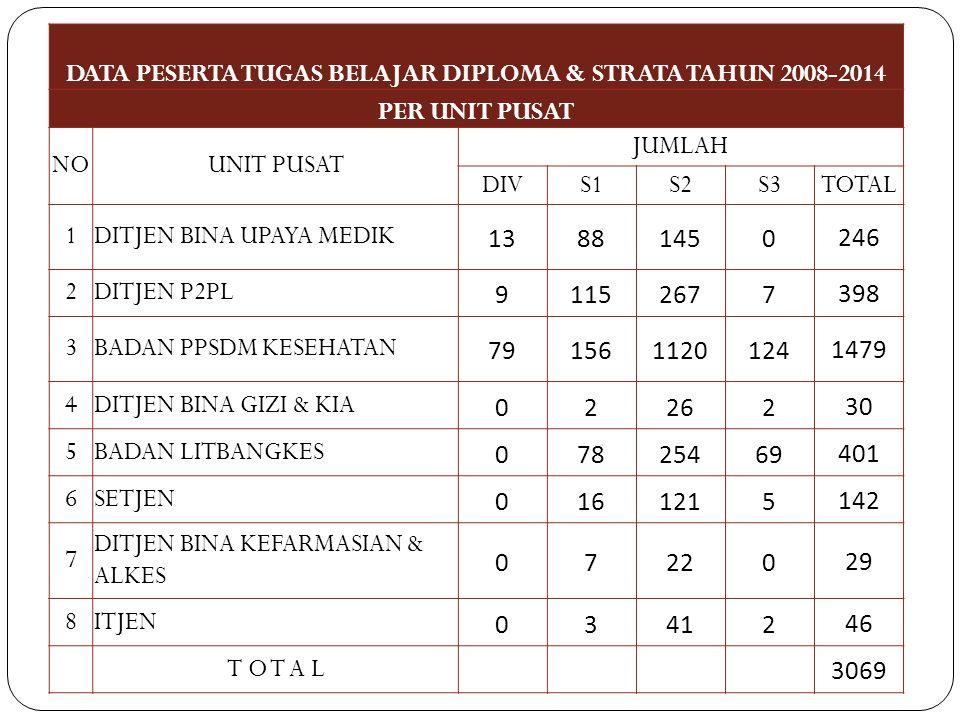 DATA PESERTA TUGAS BELAJAR DIPLOMA & STRATA TAHUN 2008-2014