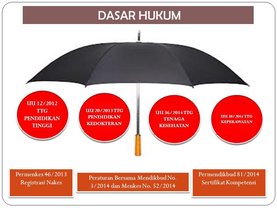 DASAR HUKUM Permenkes 46/2013 Registrasi Nakes Permendikbud 81/2014