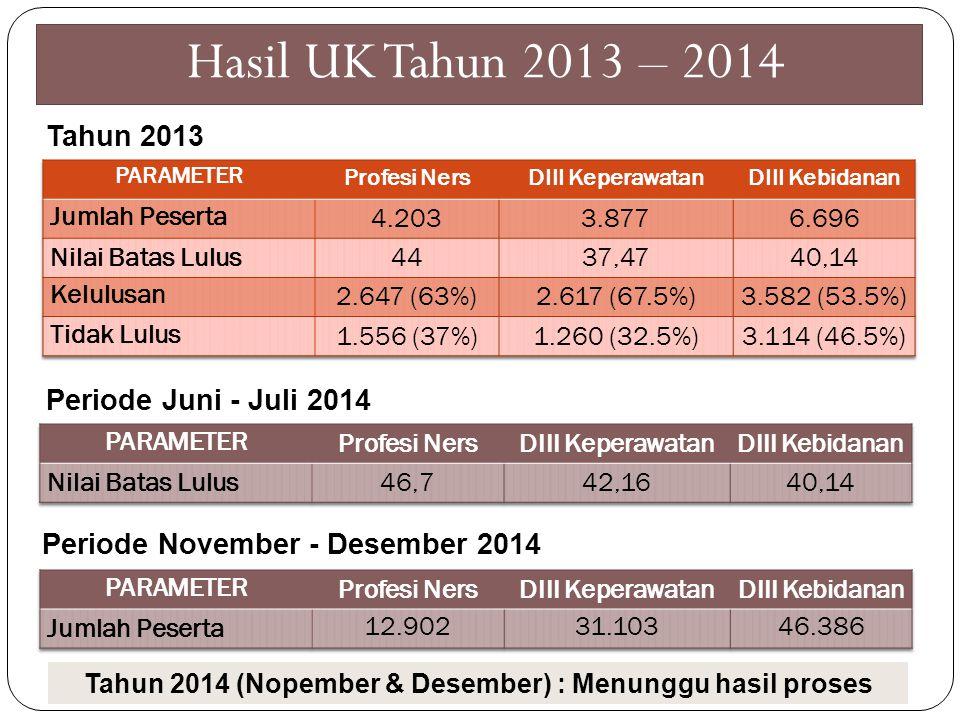 Tahun 2014 (Nopember & Desember) : Menunggu hasil proses