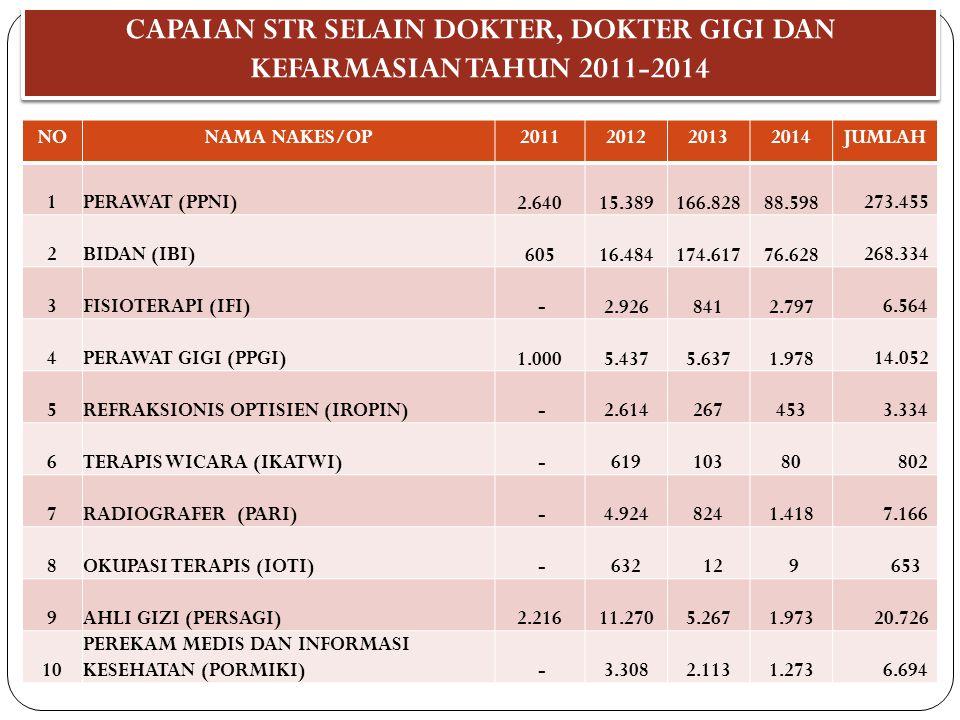 CAPAIAN STR SELAIN DOKTER, DOKTER GIGI DAN KEFARMASIAN TAHUN 2011-2014