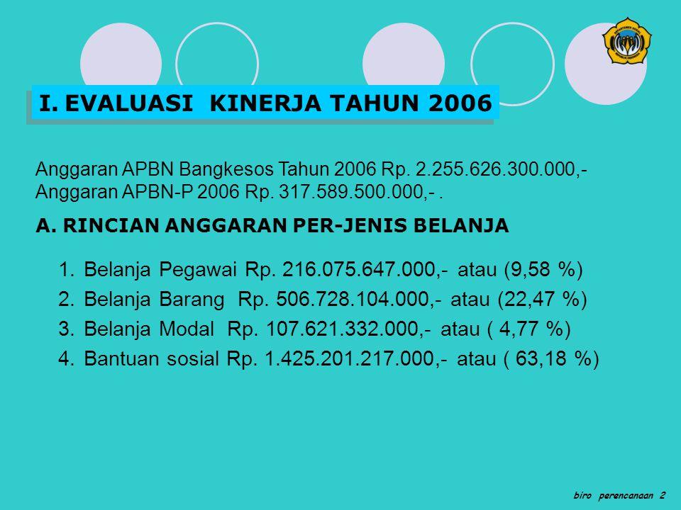 I. EVALUASI KINERJA TAHUN 2006