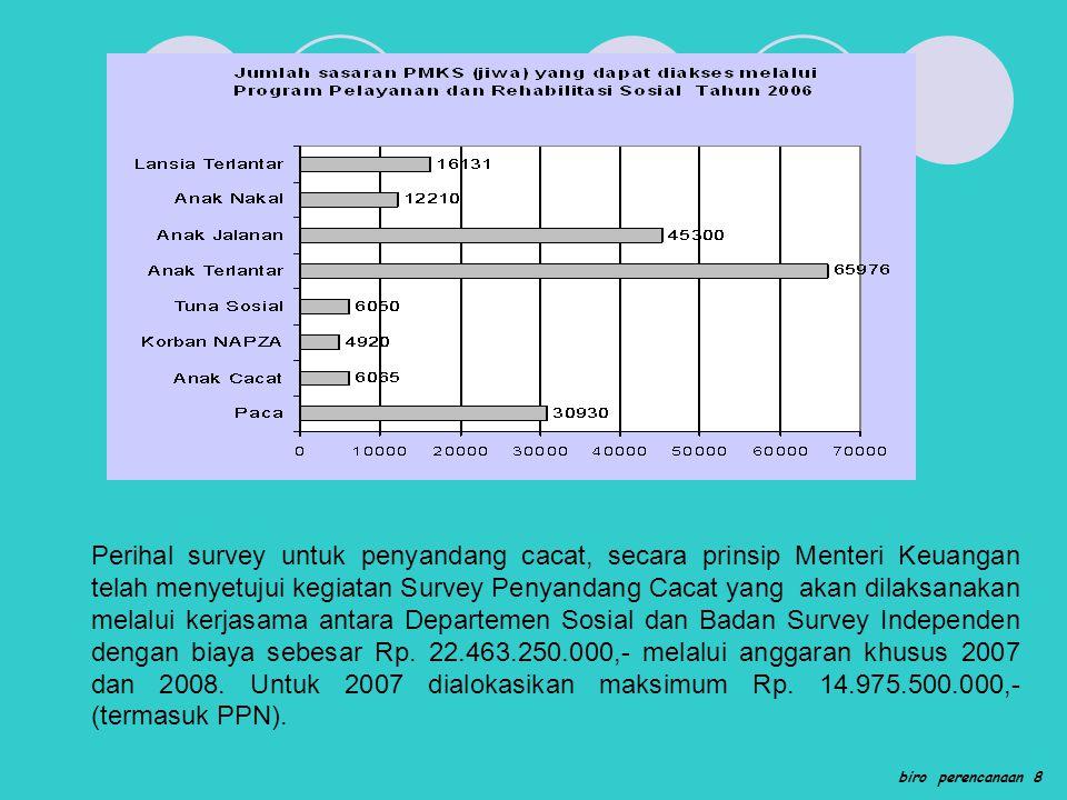 Perihal survey untuk penyandang cacat, secara prinsip Menteri Keuangan telah menyetujui kegiatan Survey Penyandang Cacat yang akan dilaksanakan melalui kerjasama antara Departemen Sosial dan Badan Survey Independen dengan biaya sebesar Rp. 22.463.250.000,- melalui anggaran khusus 2007 dan 2008. Untuk 2007 dialokasikan maksimum Rp. 14.975.500.000,- (termasuk PPN).