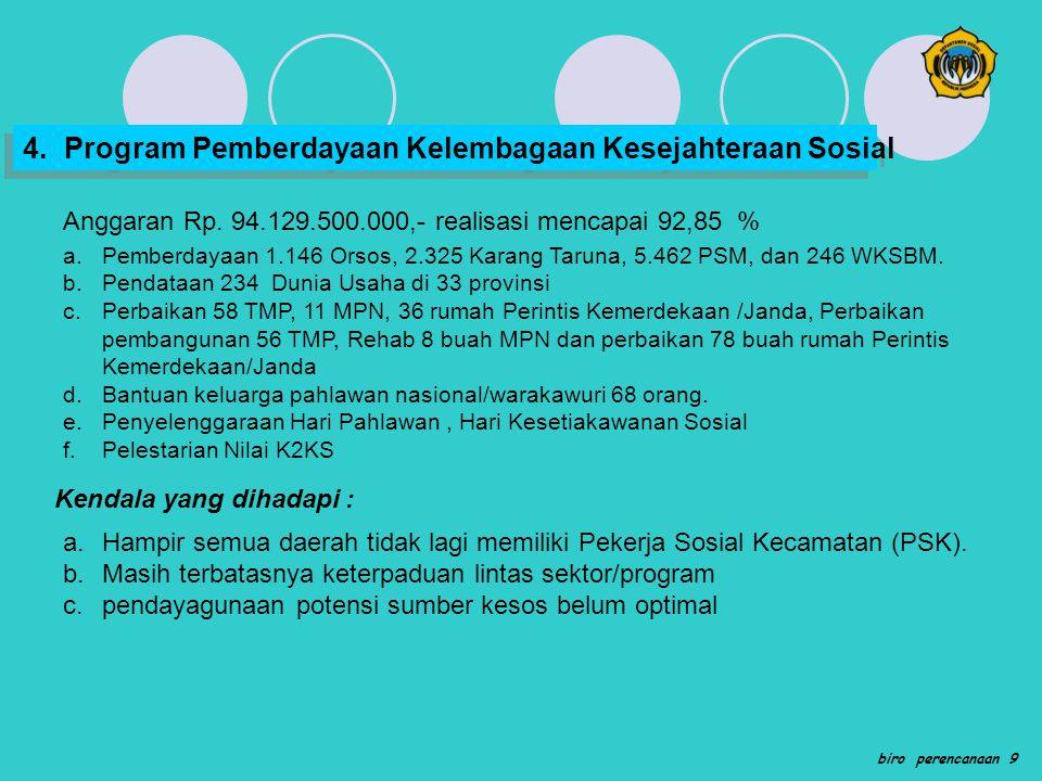 4. Program Pemberdayaan Kelembagaan Kesejahteraan Sosial
