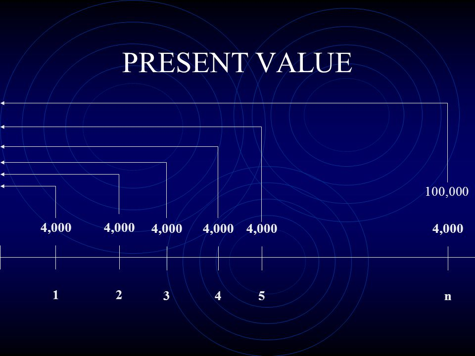 PRESENT VALUE 100,000 4,000 4,000 4,000 4,000 4,000 4,000 1 2 3 4 5 n