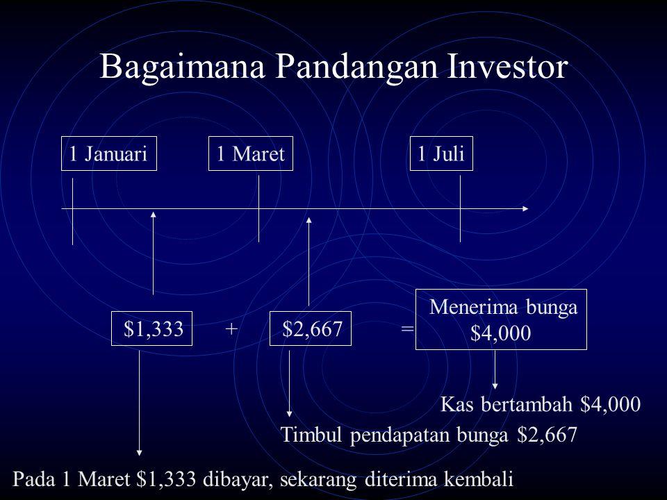 Bagaimana Pandangan Investor
