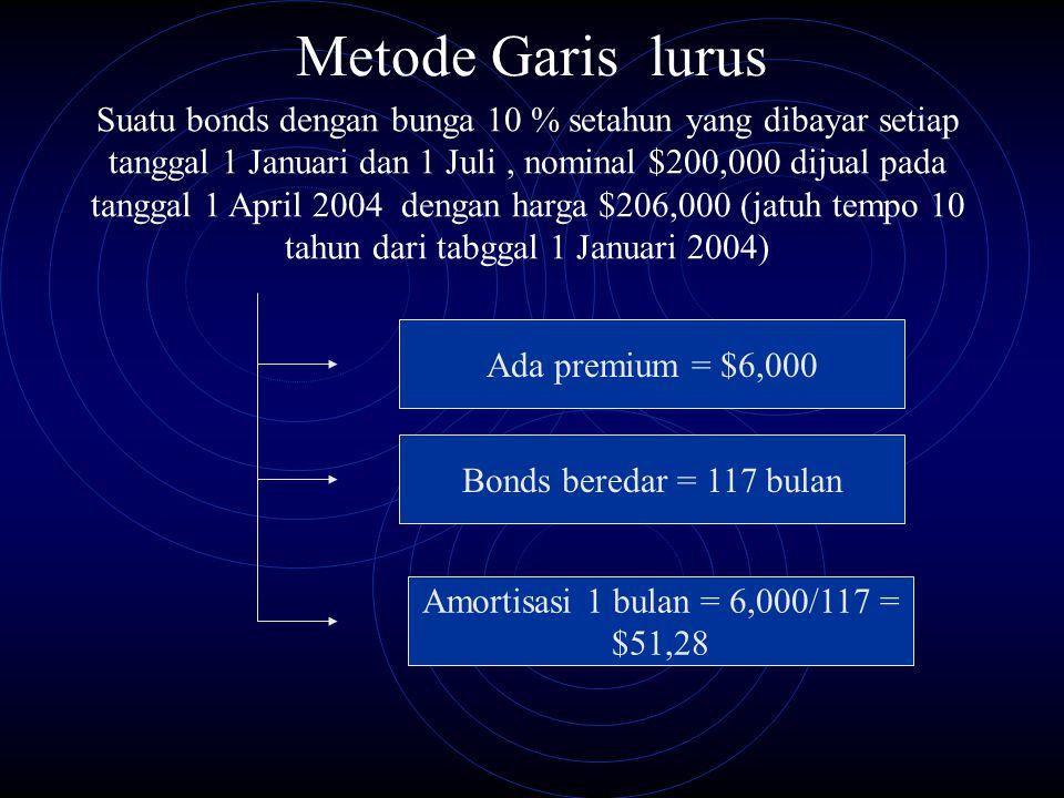 Metode Garis lurus