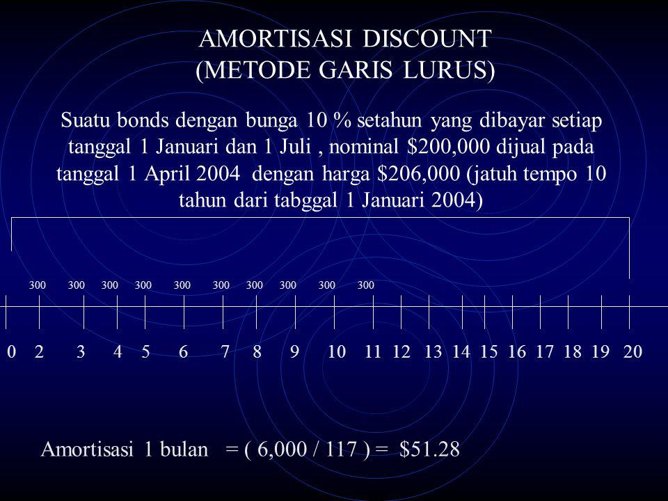 AMORTISASI DISCOUNT (METODE GARIS LURUS)