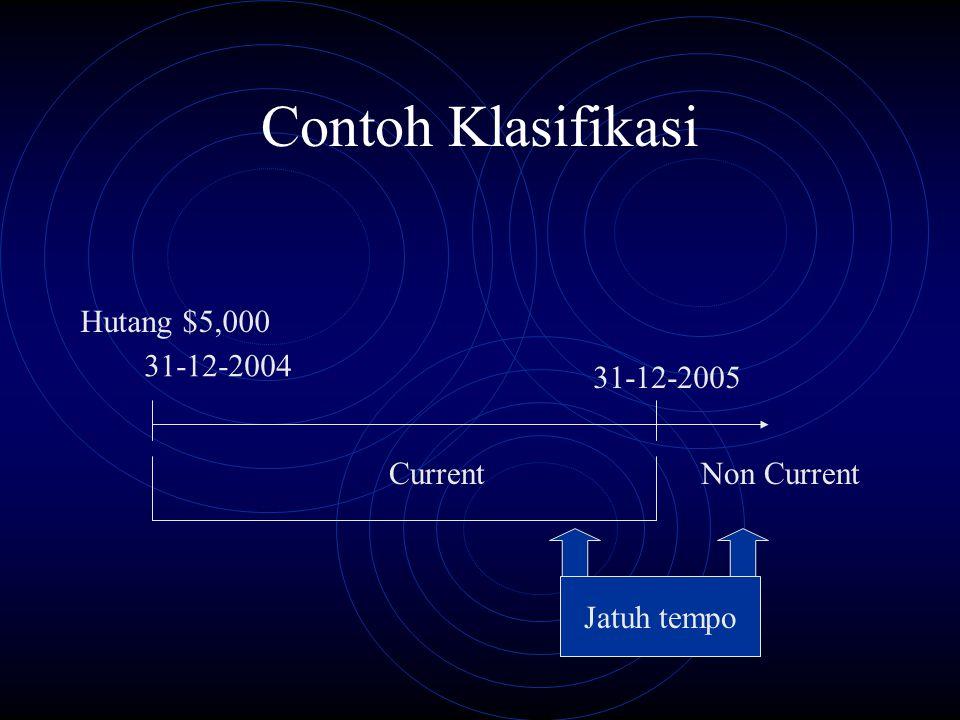 Contoh Klasifikasi Hutang $5,000 31-12-2004 31-12-2005 Current