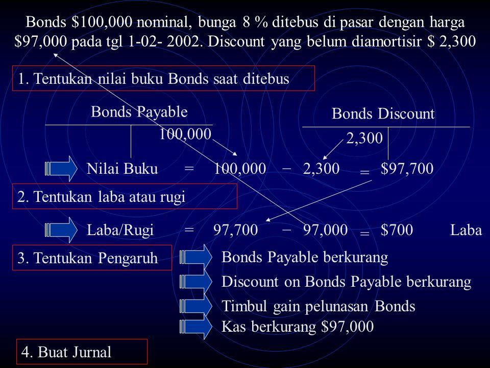 Bonds $100,000 nominal, bunga 8 % ditebus di pasar dengan harga $97,000 pada tgl 1-02- 2002. Discount yang belum diamortisir $ 2,300