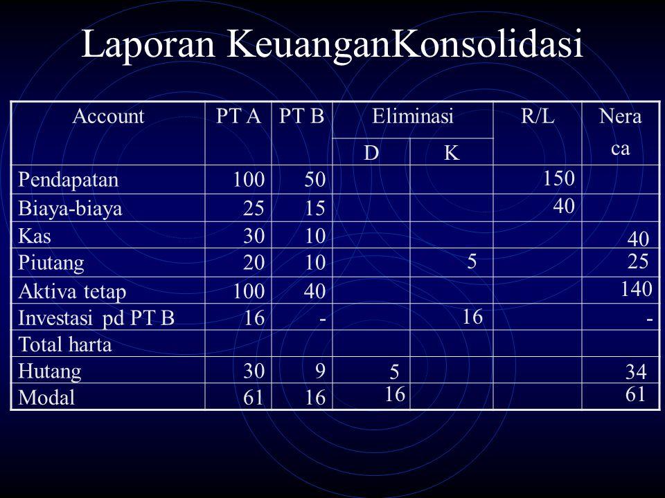 Laporan KeuanganKonsolidasi