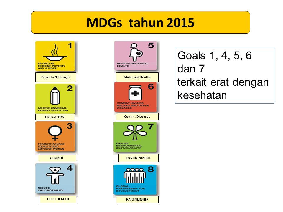 MDGs tahun 2015 Goals 1, 4, 5, 6 dan 7 terkait erat dengan kesehatan