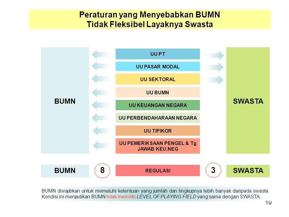 Peraturan yang Menyebabkan BUMN Tidak Fleksibel Layaknya Swasta