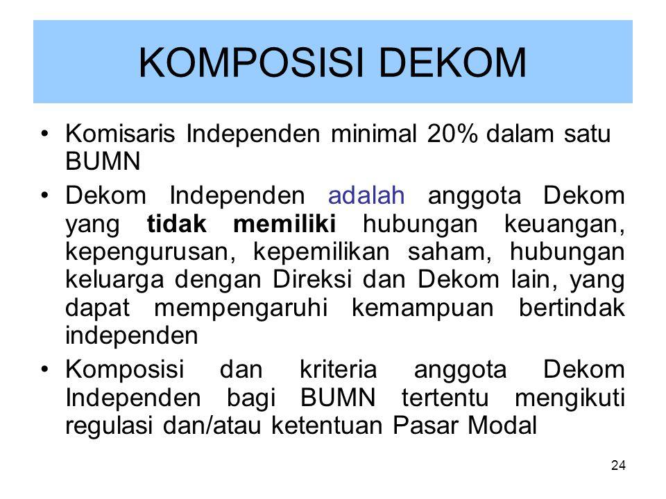 KOMPOSISI DEKOM Komisaris Independen minimal 20% dalam satu BUMN