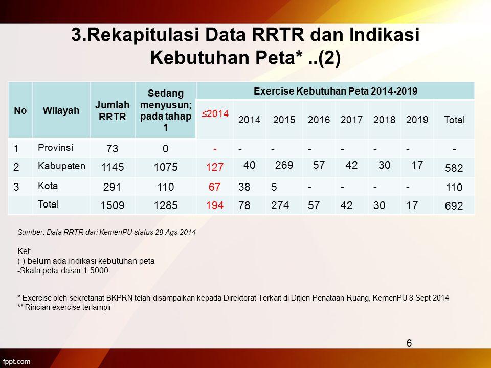 3.Rekapitulasi Data RRTR dan Indikasi Kebutuhan Peta* ..(2)