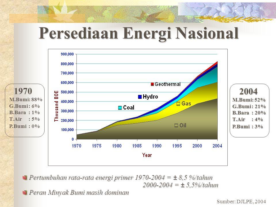 Persediaan Energi Nasional