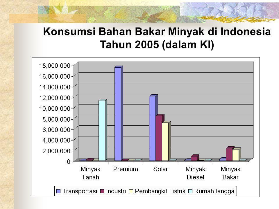 Konsumsi Bahan Bakar Minyak di Indonesia