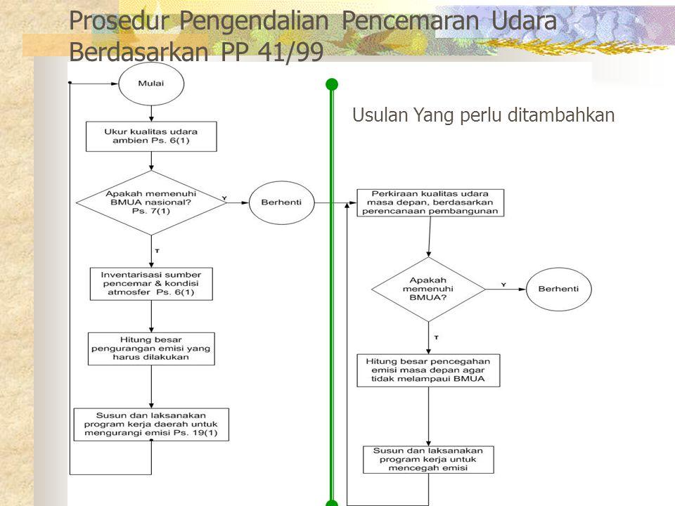 Prosedur Pengendalian Pencemaran Udara Berdasarkan PP 41/99