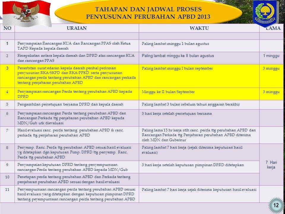 TAHAPAN DAN JADWAL PROSES PENYUSUNAN PERUBAHAN APBD 2013