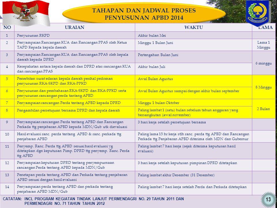 TAHAPAN DAN JADWAL PROSES PENYUSUNAN APBD 2014