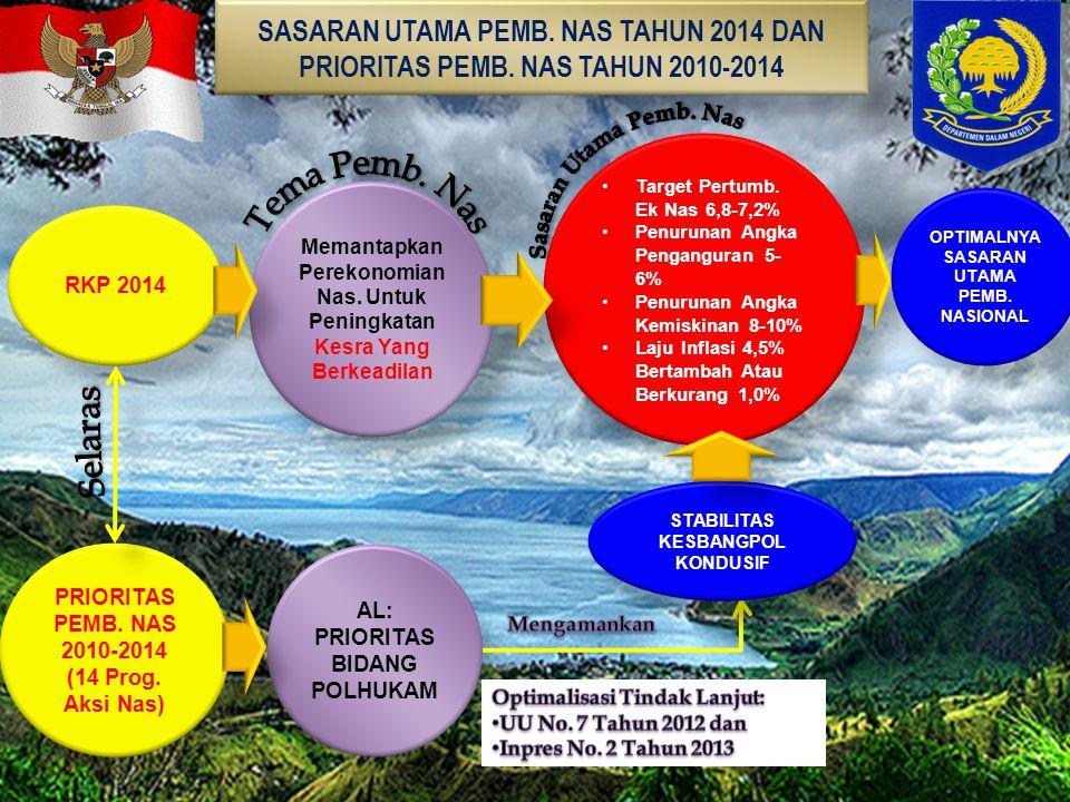 SASARAN UTAMA PEMB. NAS TAHUN 2014 DAN PRIORITAS PEMB