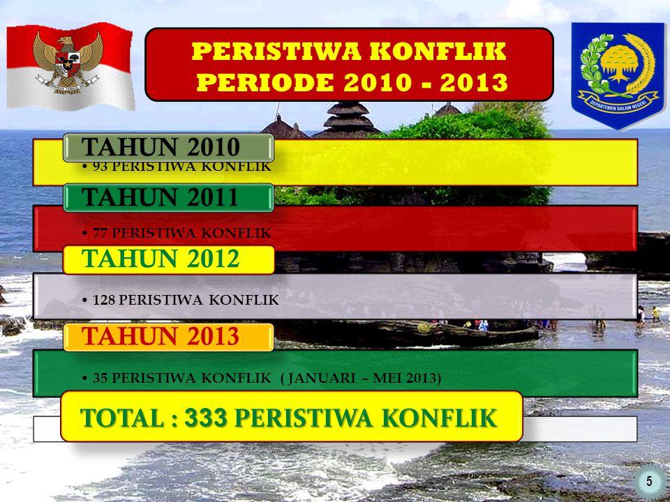 PERISTIWA KONFLIK PERIODE 2010 - 2013