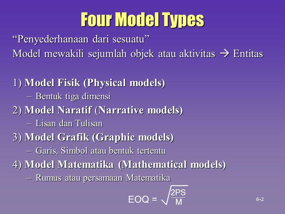 Four Model Types Penyederhanaan dari sesuatu