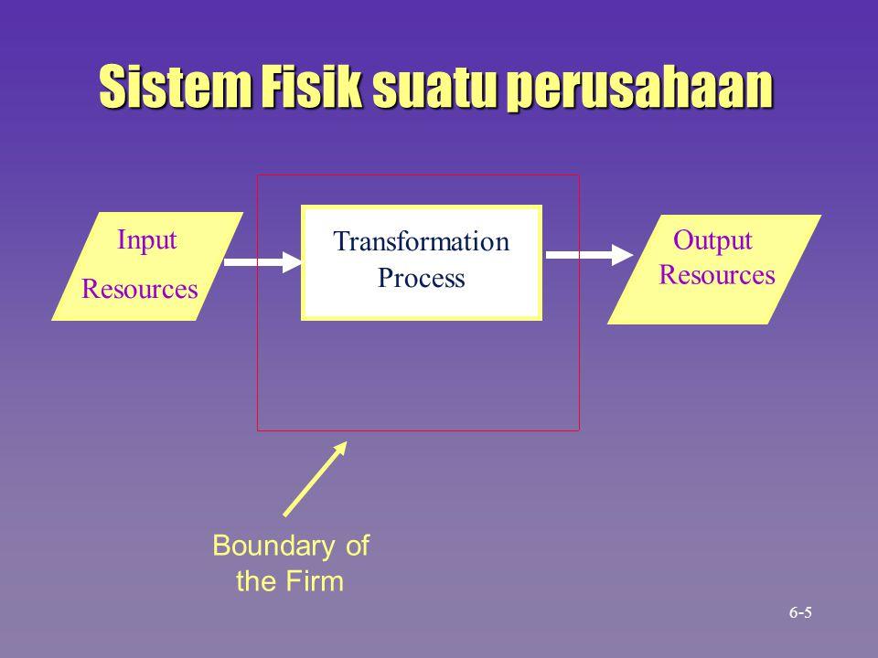 Sistem Fisik suatu perusahaan