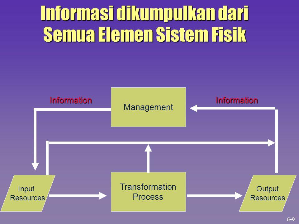 Informasi dikumpulkan dari Semua Elemen Sistem Fisik
