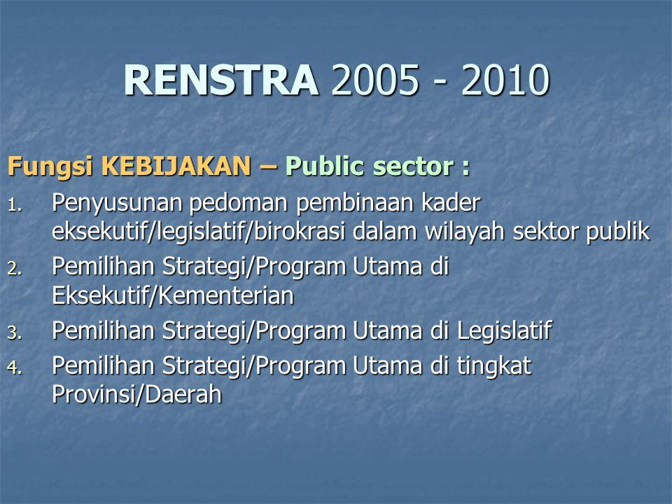 RENSTRA 2005 - 2010 Fungsi KEBIJAKAN – Public sector :