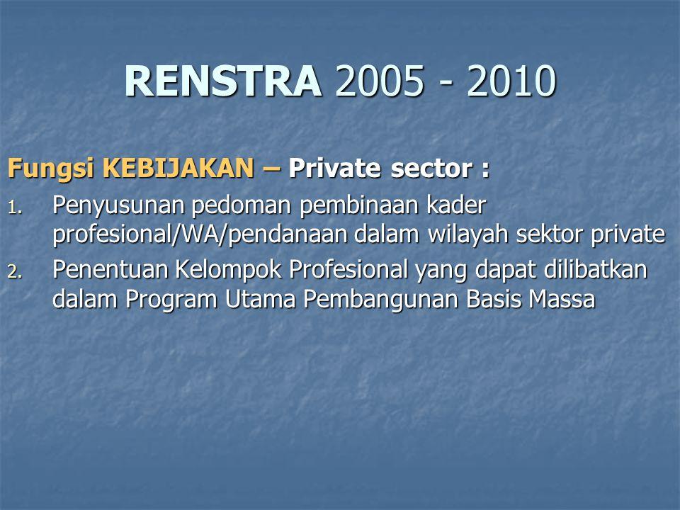 RENSTRA 2005 - 2010 Fungsi KEBIJAKAN – Private sector :