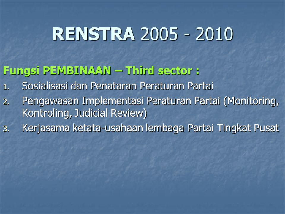 RENSTRA 2005 - 2010 Fungsi PEMBINAAN – Third sector :