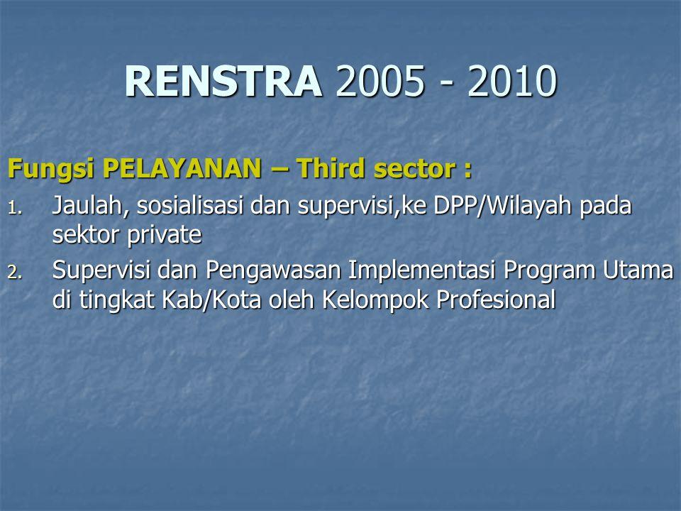 RENSTRA 2005 - 2010 Fungsi PELAYANAN – Third sector :