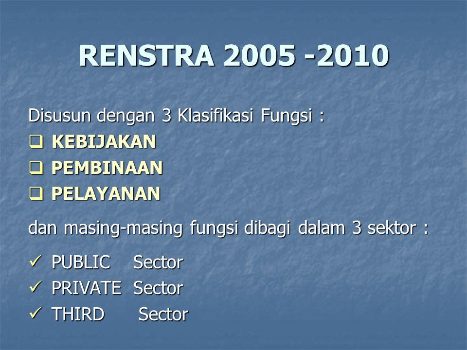 RENSTRA 2005 -2010 Disusun dengan 3 Klasifikasi Fungsi : KEBIJAKAN