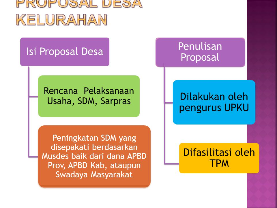 Proposal Desa Kelurahan