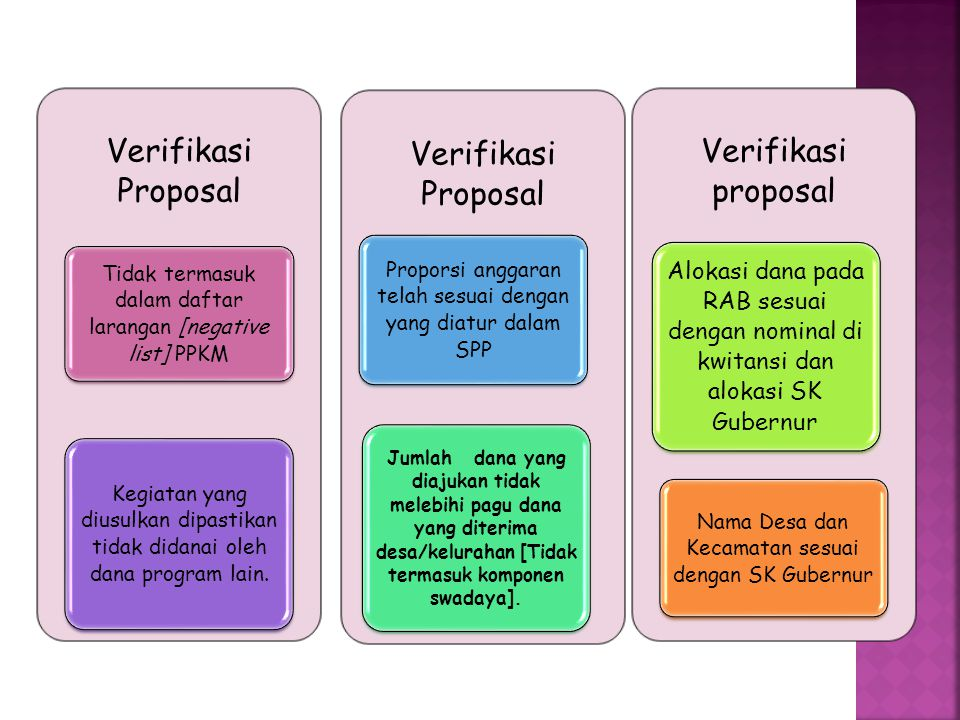 Verifikasi Proposal Verifikasi proposal
