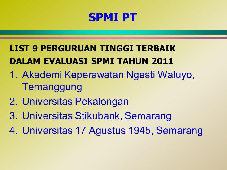SPMI PT Akademi Keperawatan Ngesti Waluyo, Temanggung