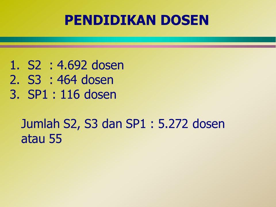 PENDIDIKAN DOSEN 1. S2 : 4.692 dosen 2. S3 : 464 dosen 3.