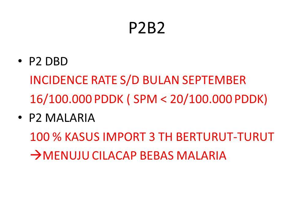 P2B2 P2 DBD INCIDENCE RATE S/D BULAN SEPTEMBER