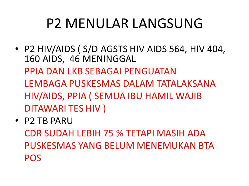 P2 MENULAR LANGSUNG P2 HIV/AIDS ( S/D AGSTS HIV AIDS 564, HIV 404, 160 AIDS, 46 MENINGGAL. PPIA DAN LKB SEBAGAI PENGUATAN.