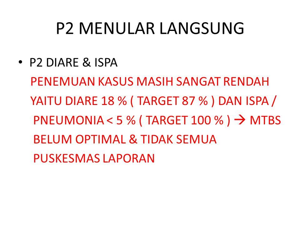 P2 MENULAR LANGSUNG P2 DIARE & ISPA PENEMUAN KASUS MASIH SANGAT RENDAH