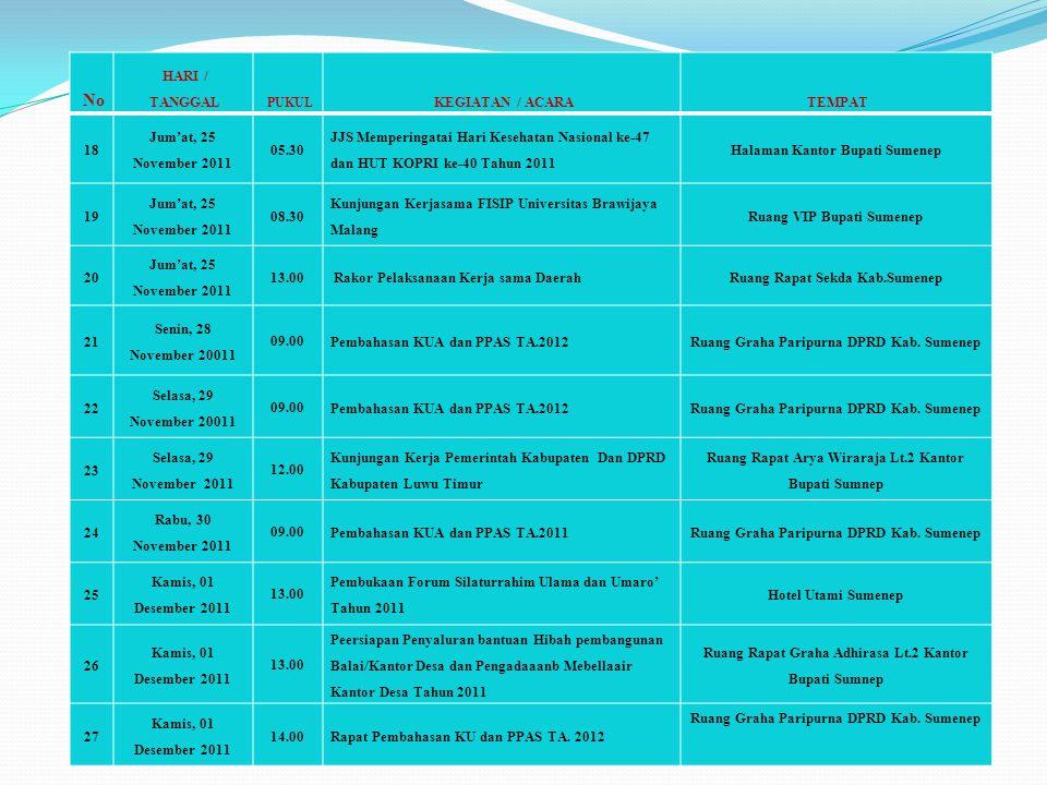 No HARI / TANGGAL KEGIATAN / ACARA TEMPAT 18 Jum'at, 25 November 2011