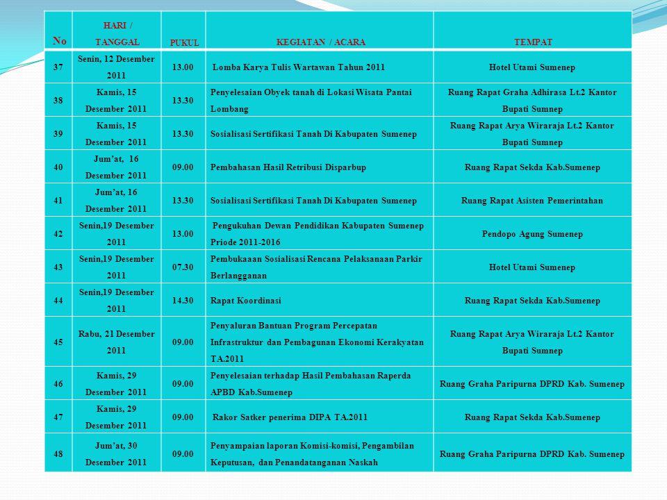 No HARI / TANGGAL KEGIATAN / ACARA TEMPAT 37 Senin, 12 Desember 2011