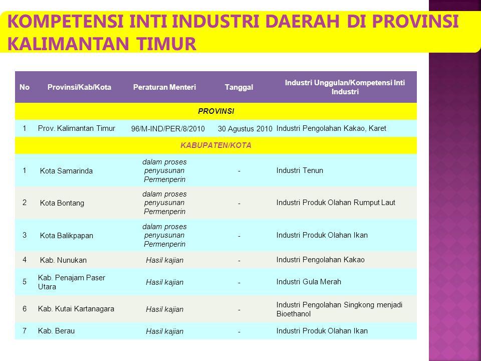 Industri Unggulan/Kompetensi Inti Industri