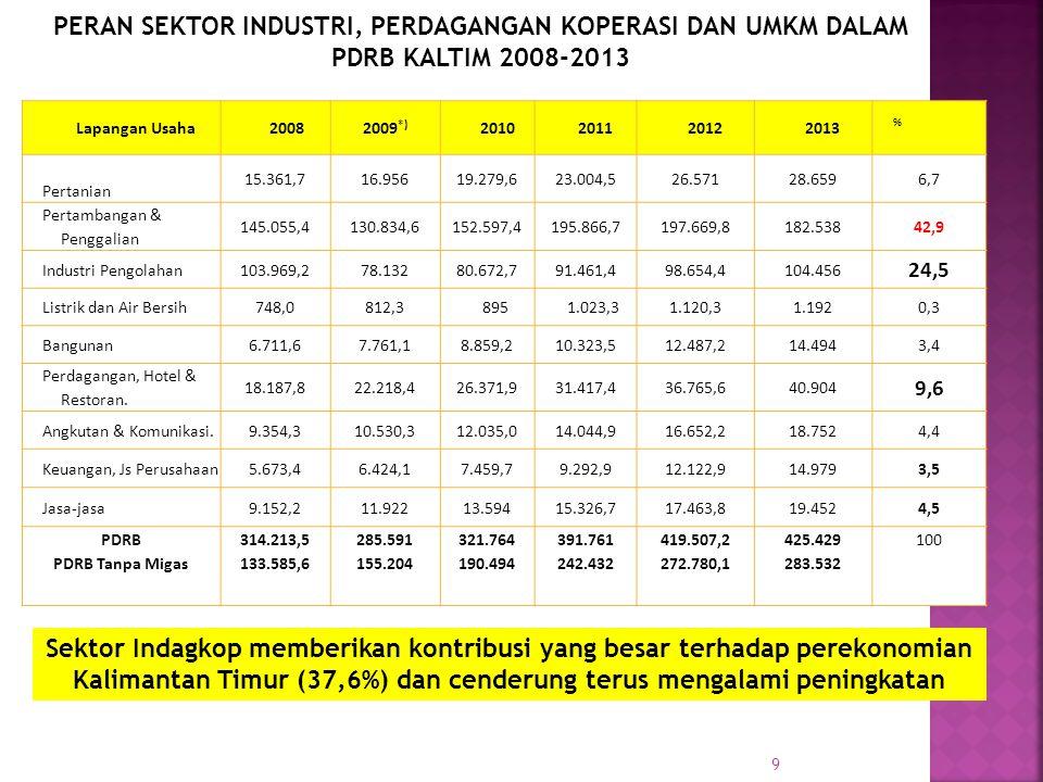 PERAN SEKTOR INDUSTRI, PERDAGANGAN KOPERASI DAN UMKM DALAM PDRB KALTIM 2008-2013
